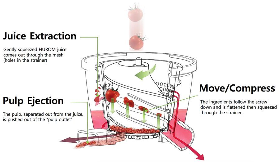 Hurom slow juicer gentle squeezing diagram