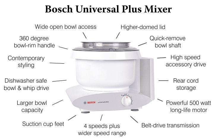 Bosch dough mixer features